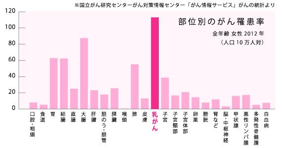 乳癌,グラフ
